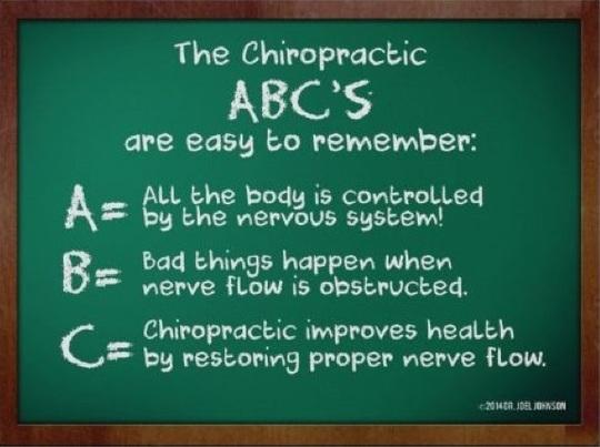 ABC of Chiropractic