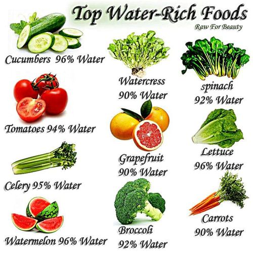 water-rich-food